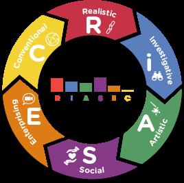 RIASEC_model
